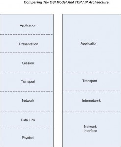 OSI TCP Model Comparison
