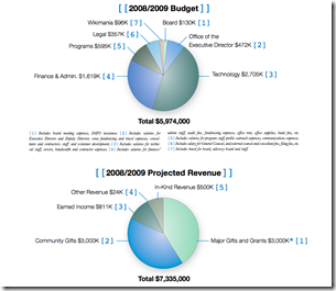 wikimedia.finances